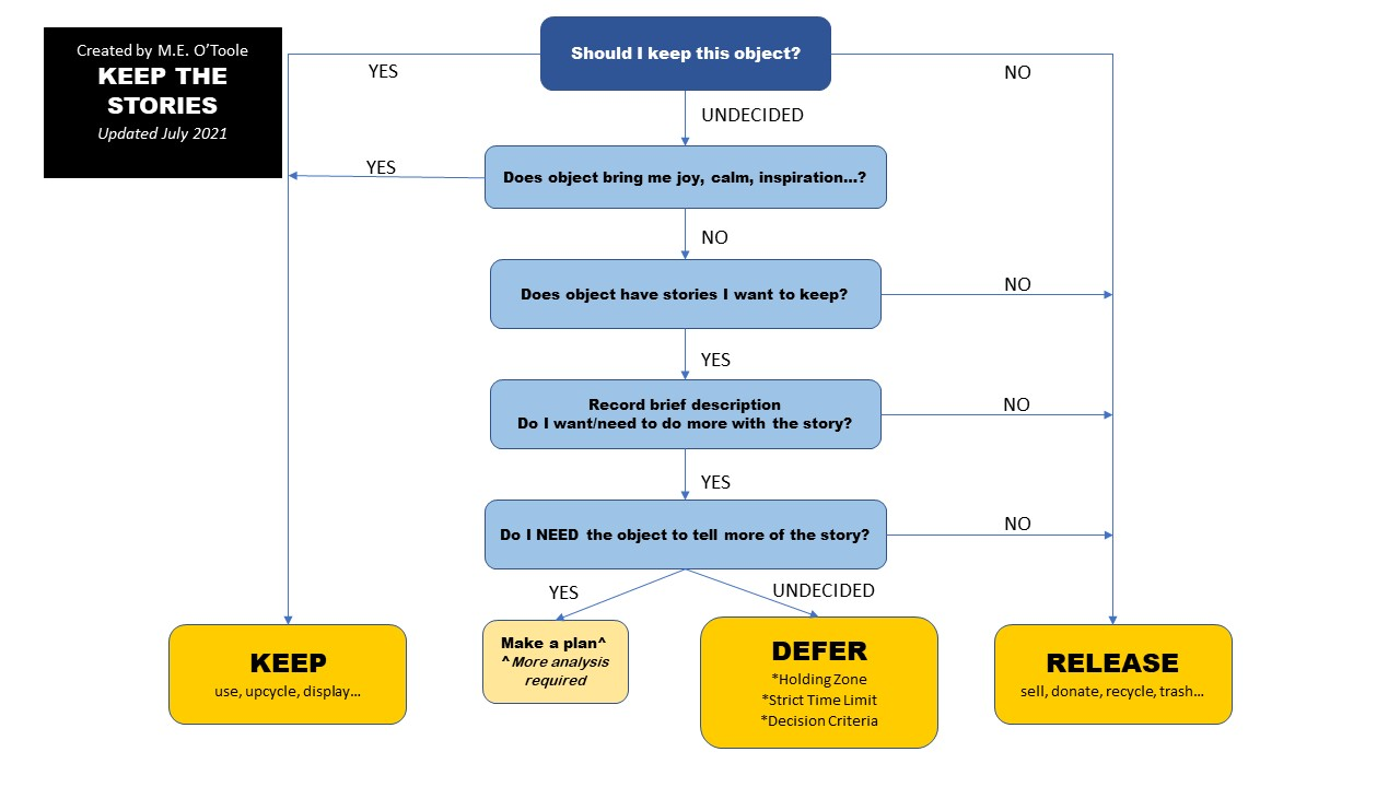 decision tree - is there a story?